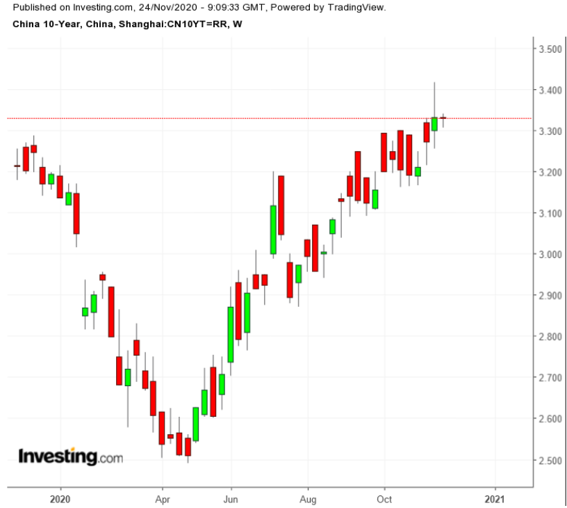 China 10-Y Bond Weekly