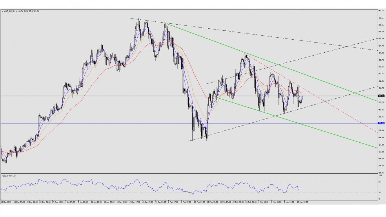 crude oil h4