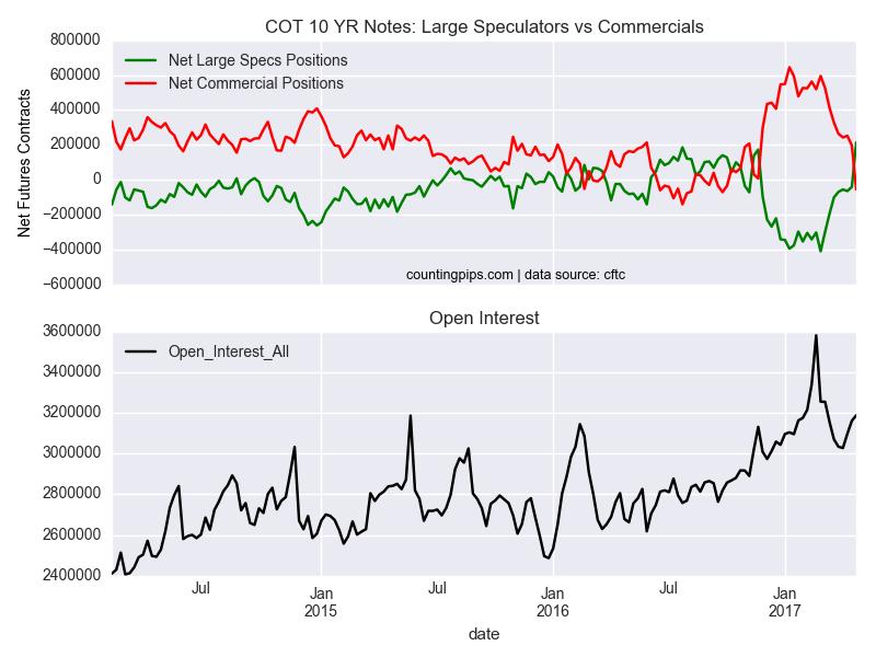 COT 10 YR Notes Large Speculators Vs Commercials