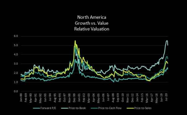 Growth vs Value Relative Valuation