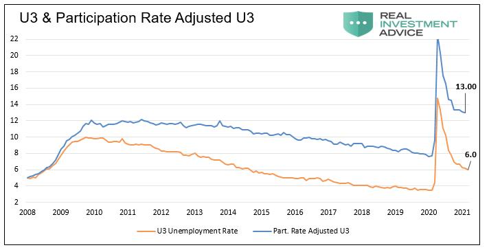 U 3 & Participation Rate Adjusted U3