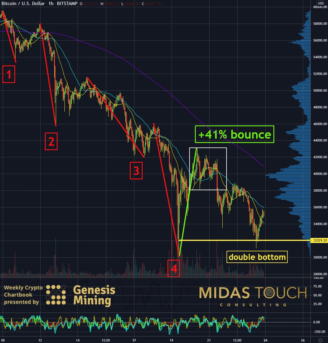 Bitcoin in US-Dollar Hourly Chart