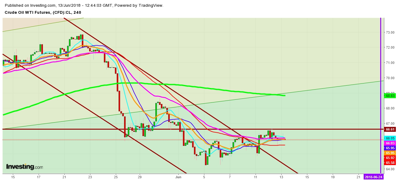 WTI Crude Oil Futures 4 Hr. Chart - Expected Trading Zones