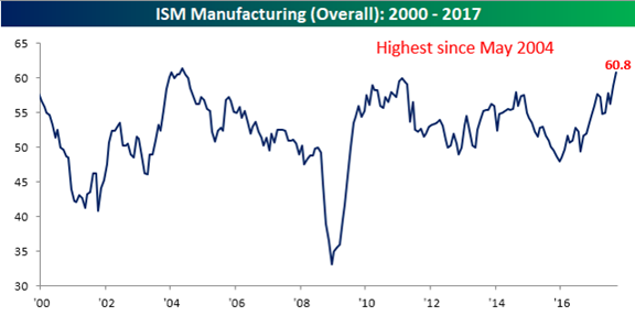 ISM Manufacturing Overall 2000-2017