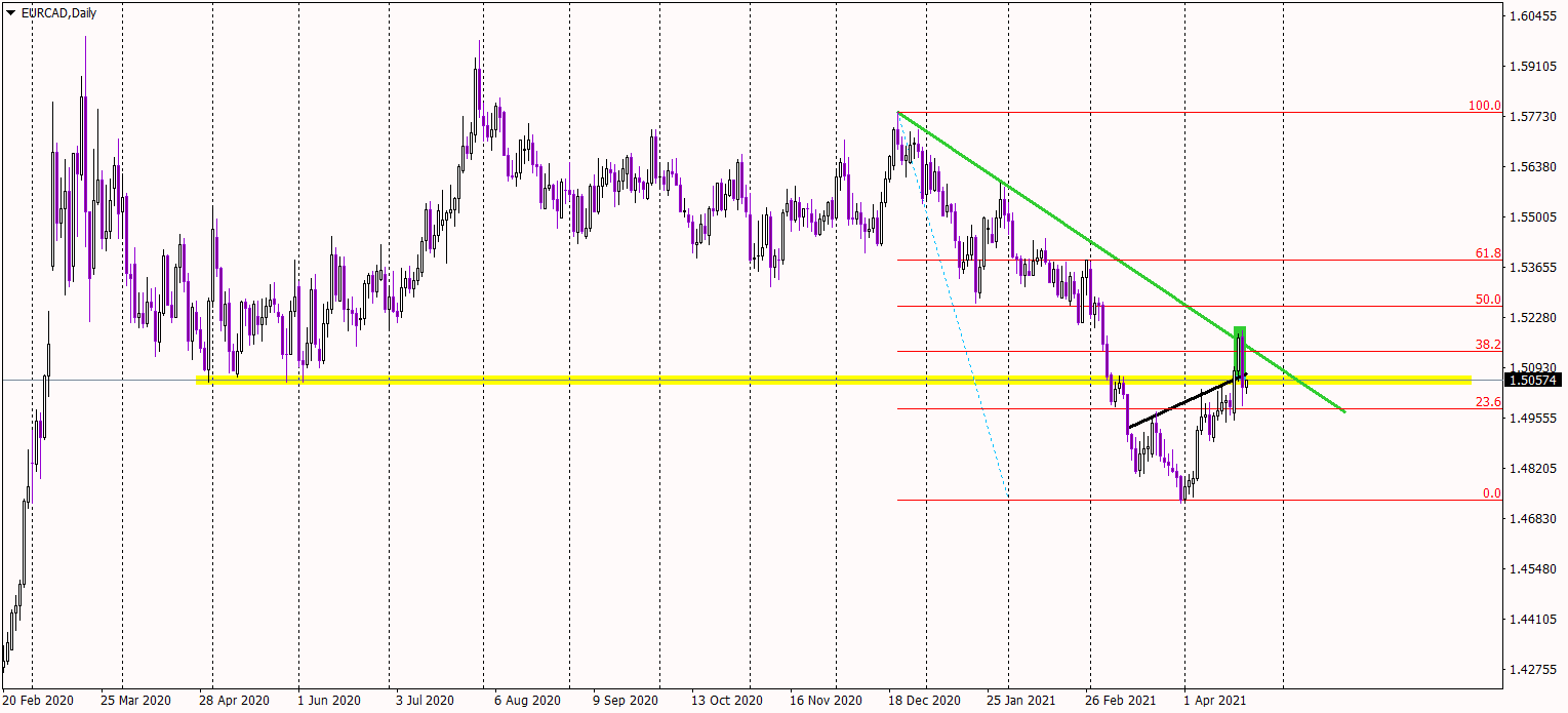 EUR/CAD Daily Chart
