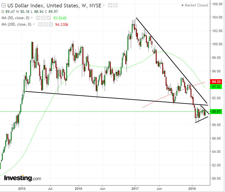 DXY Weekly 2014-2018