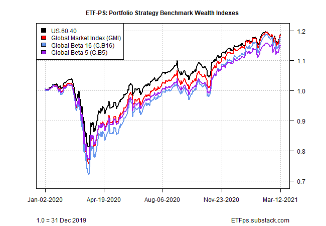 Strategy Wealth Benchmark Indexes