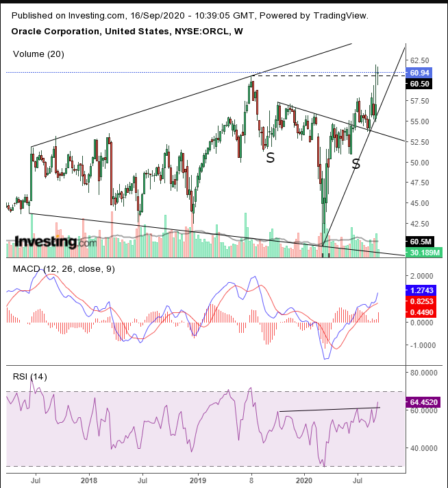 ORCL Weekly