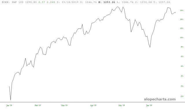 S&P 100 15%