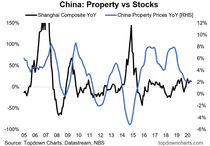 China - Property Vs Stocks