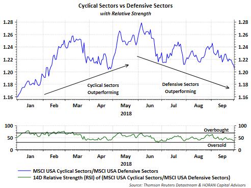 Cyclical Sectors Vs Defensive Sectors