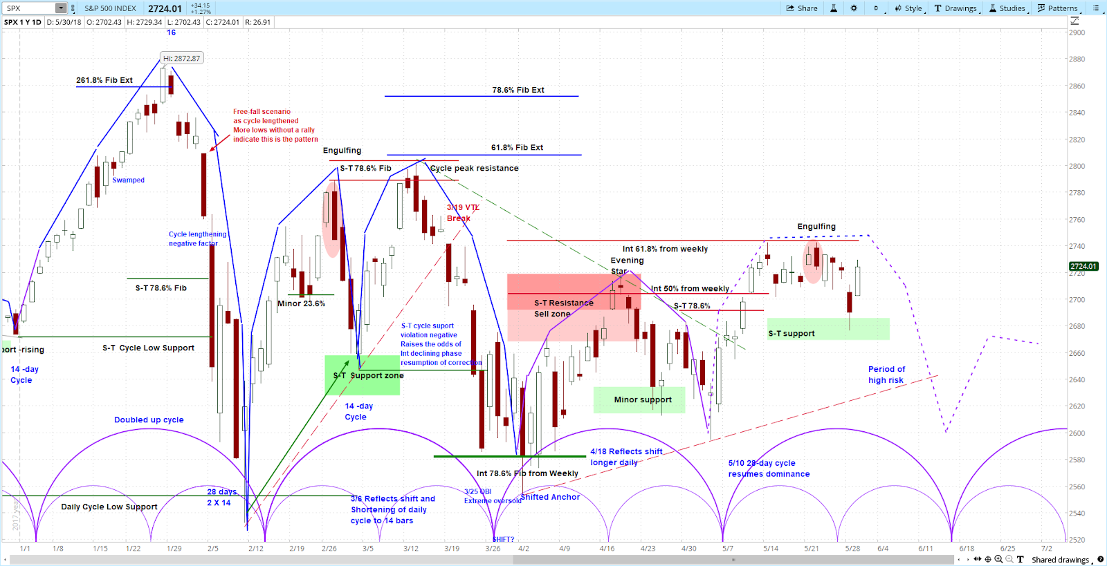 S&P 500 (SPX) Daily Chart from our Stock Index Report