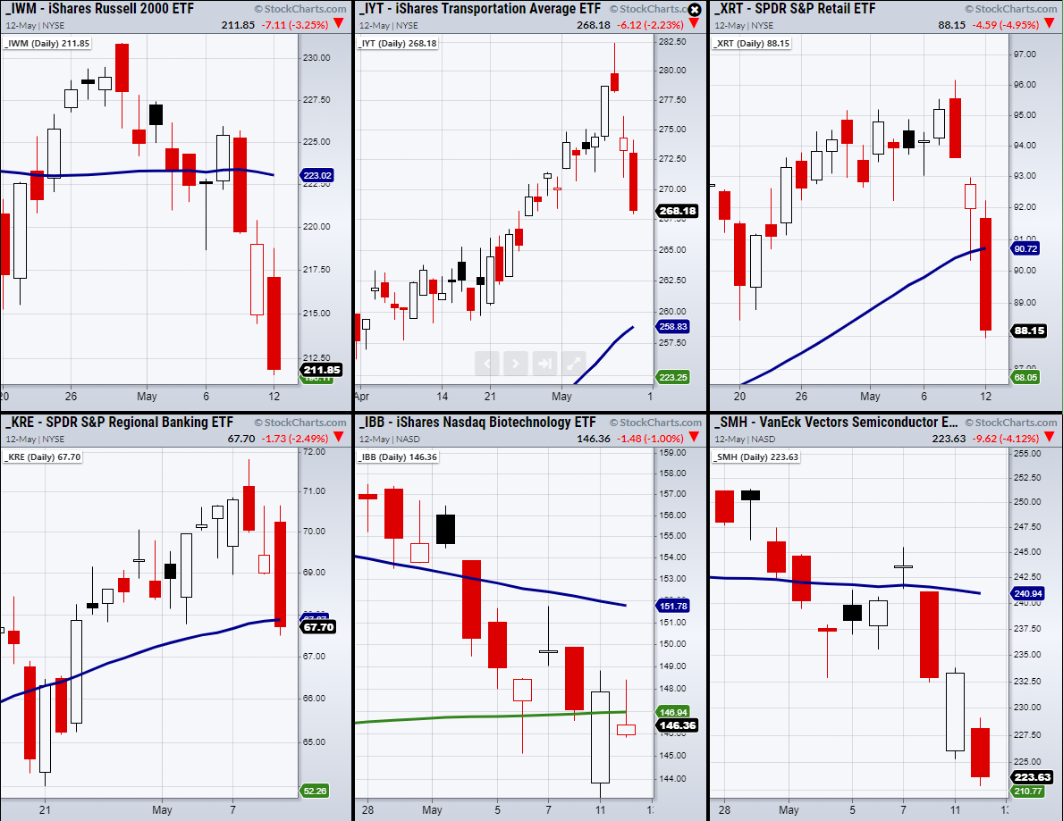 Indices Daily Charts