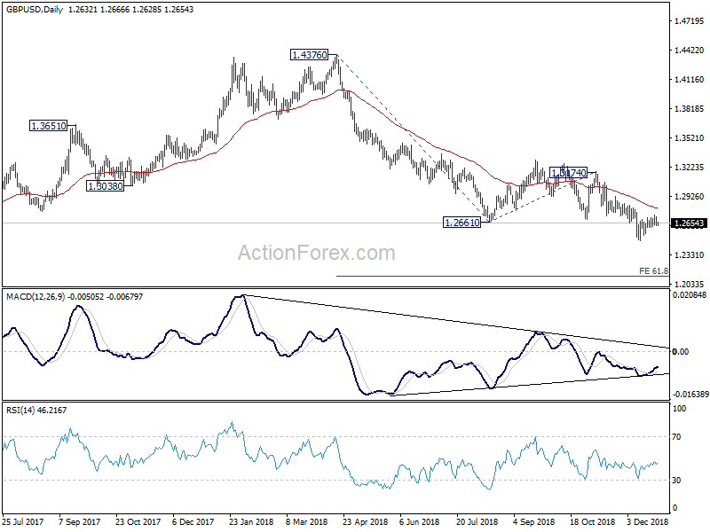 GBP/USD, Daily
