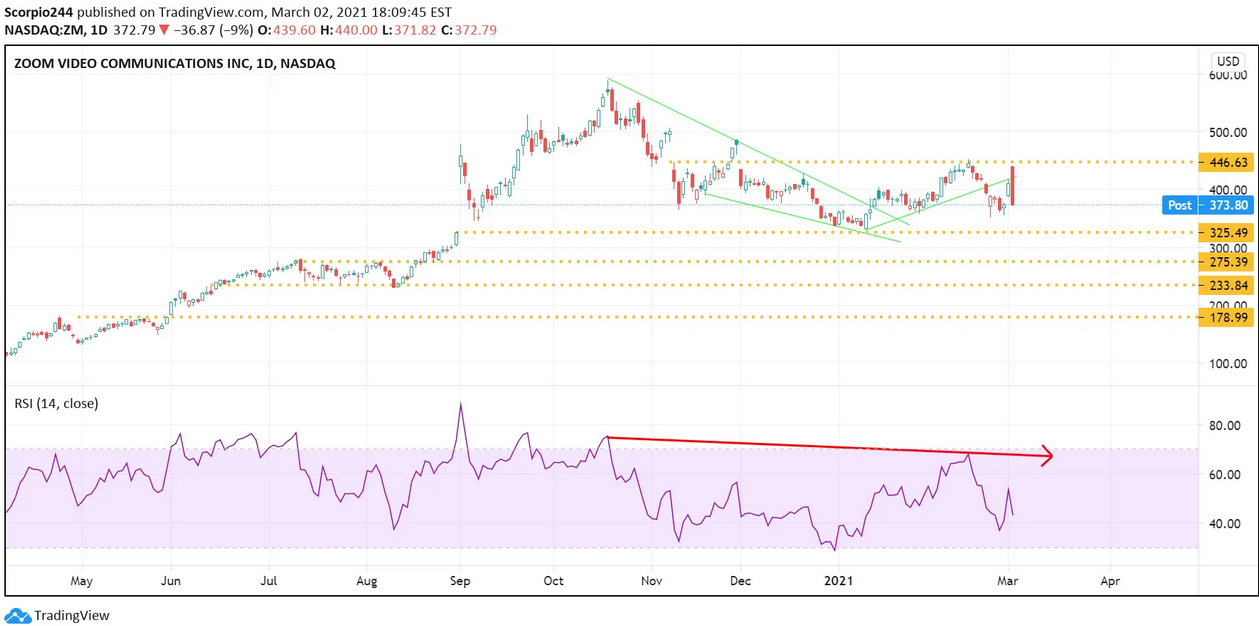 Zoom Inc Daily Chart
