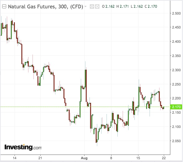NatGas 300-Min Chart - Powered by TradingView
