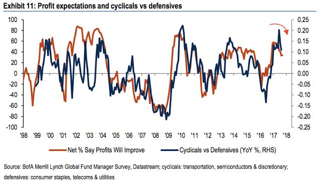 Profit Expectations And Cyclicals Vs Defensives