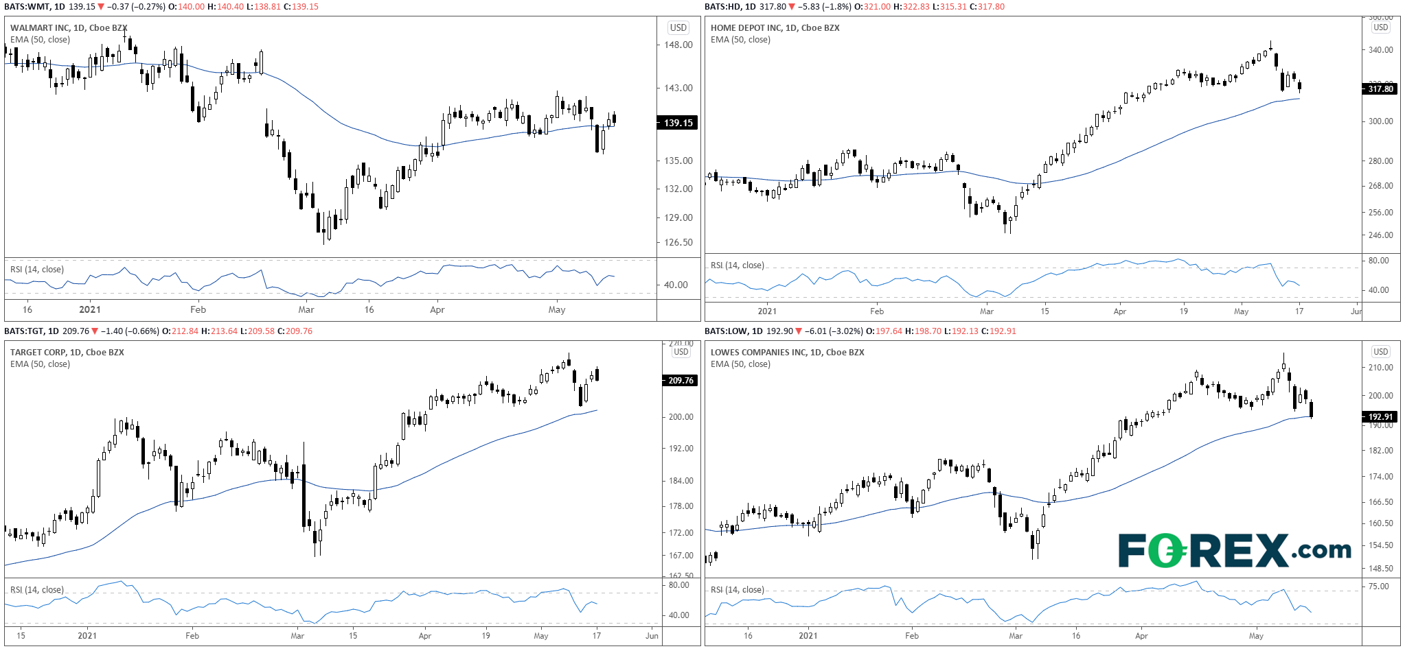 WMT:HD:TGT:LOW Daily Charts