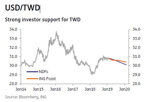 USD/TWD