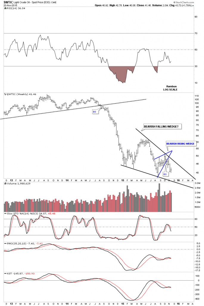 Oil Weekly, 2012-2015 with 2 Wedges