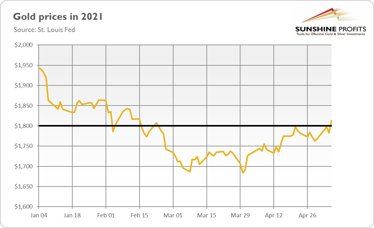 Gold Prices In 2021.