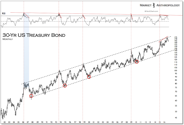 30 Yr Treasury Bond Monthly