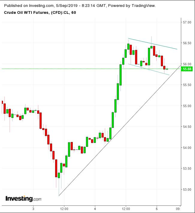 WTI Hourly Chart