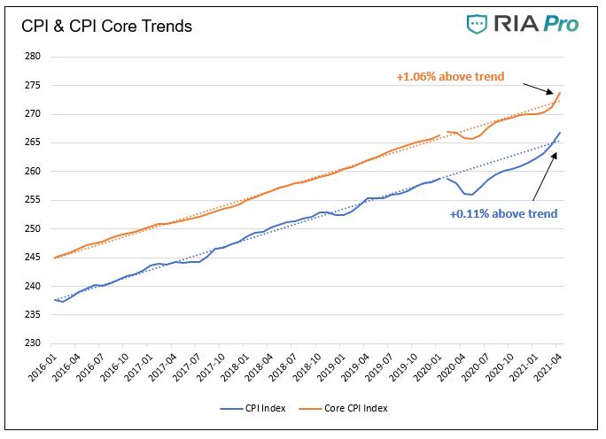 CPI & CPI Core Trends