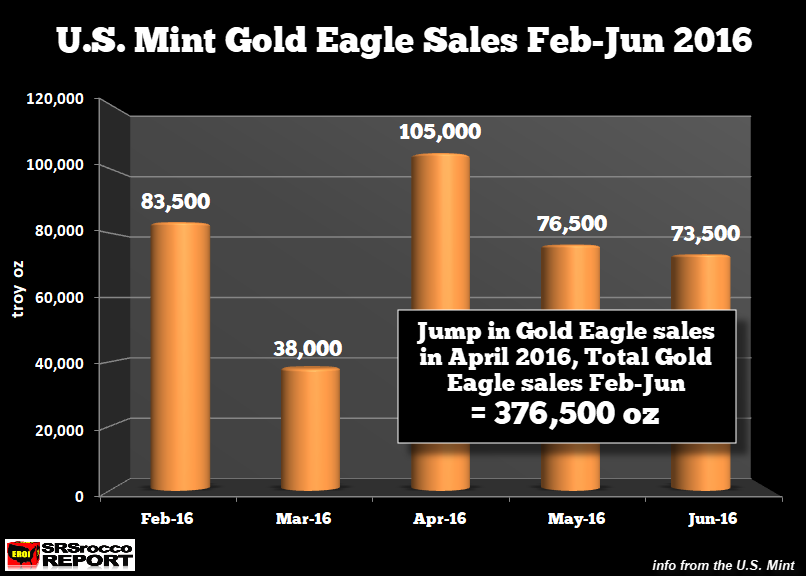 US Mint Gold Eagle Sales Feb-Jun 2016