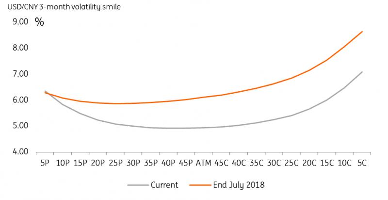 USDCNY 3 Month Volatility Smile