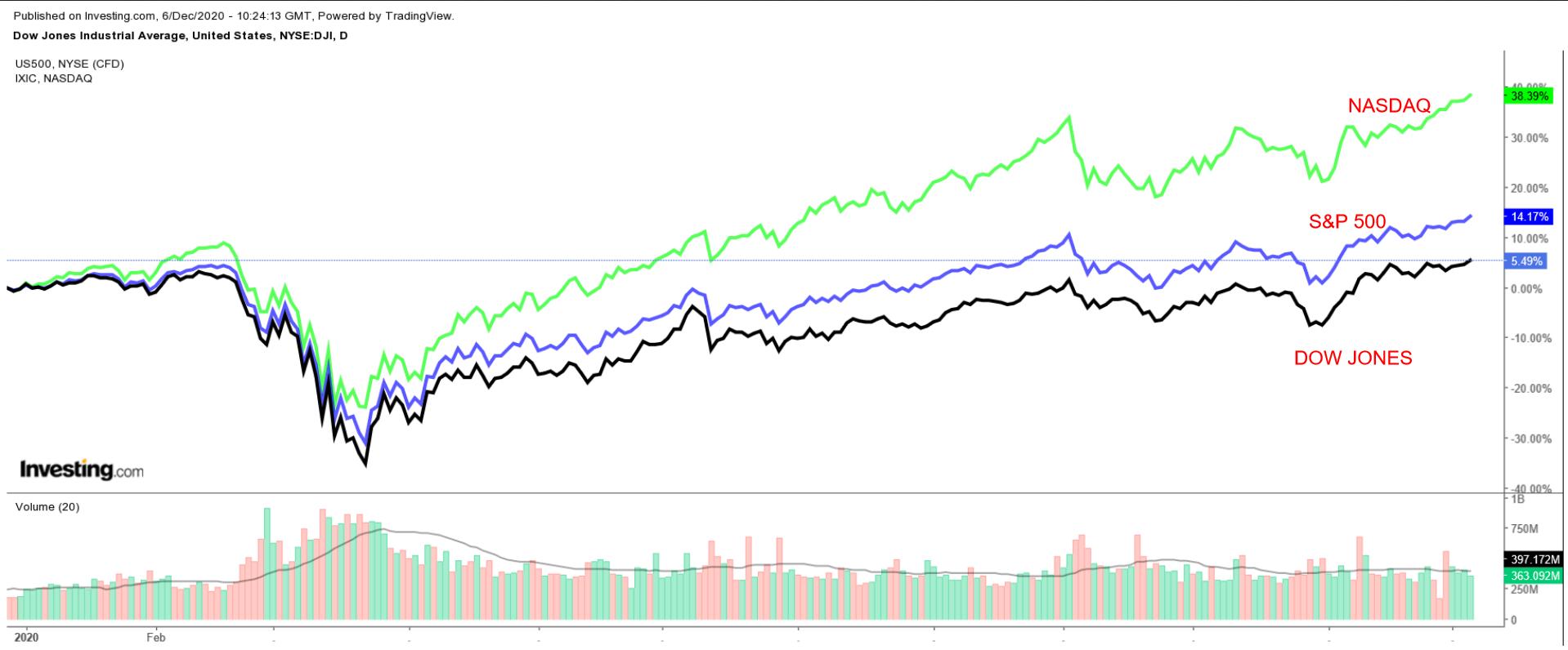 Dow Jones, S&P 500, NASDAQ Daily Chart