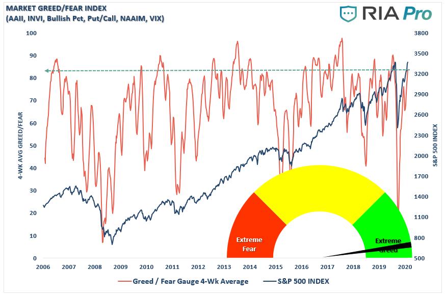 Market Fear/Greed Gauge