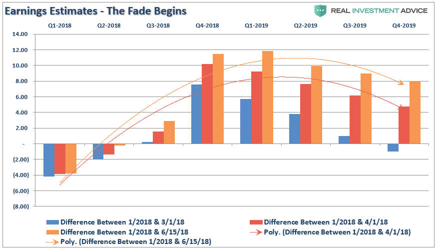 Earnings Estimates - The Fade Begins