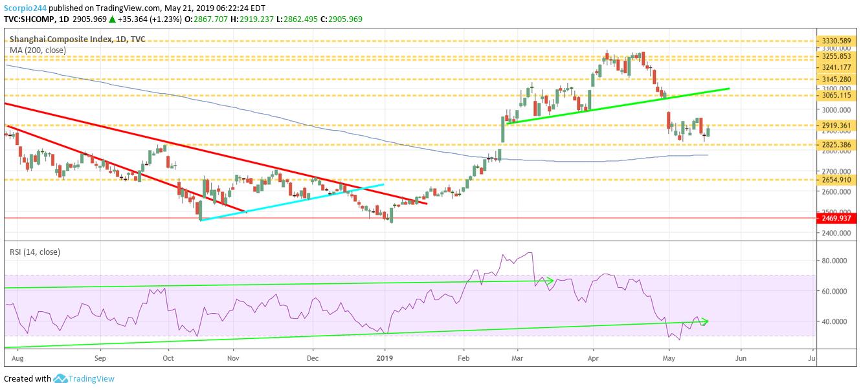 Shanghai composite, stocks, market, may 20