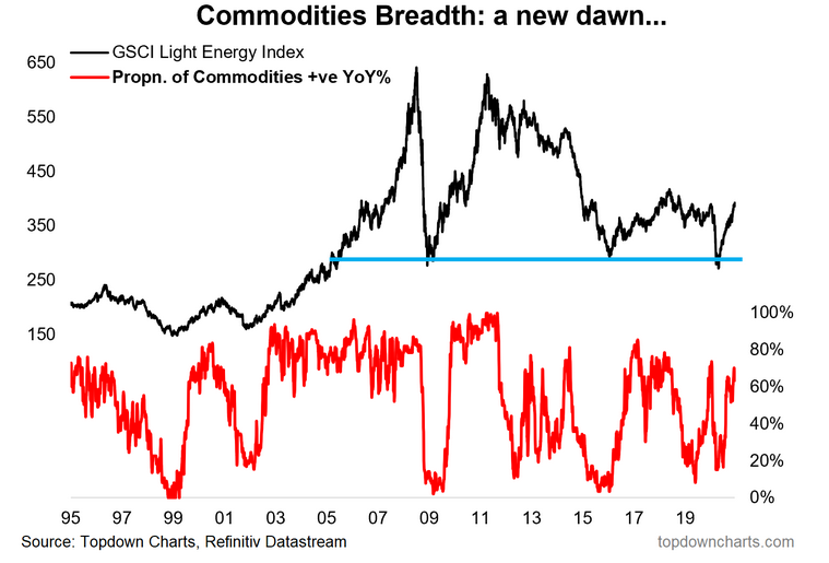 Commodities Breadth
