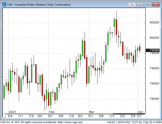 CAD Weekly Chart