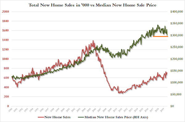 New Home Sales vs New Home Sale Price