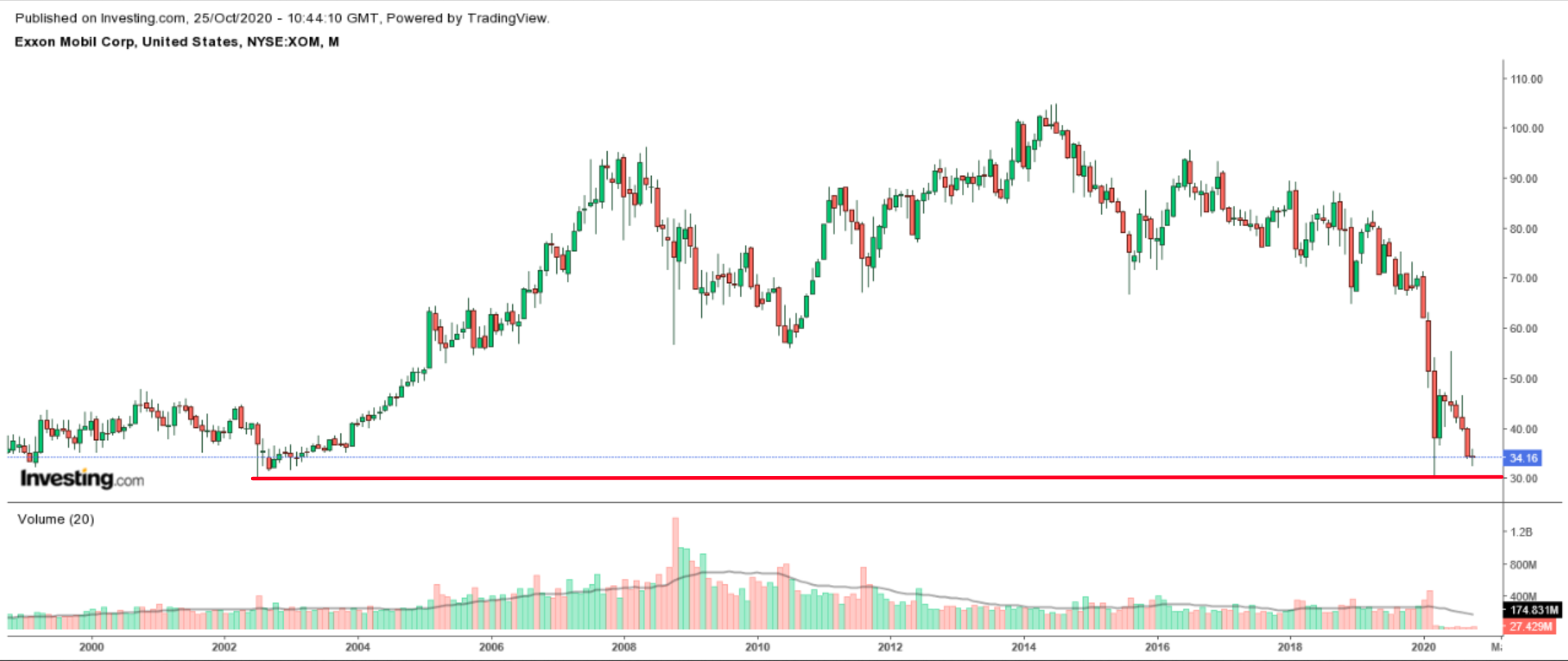 Exxon Mobile Monthly Chart