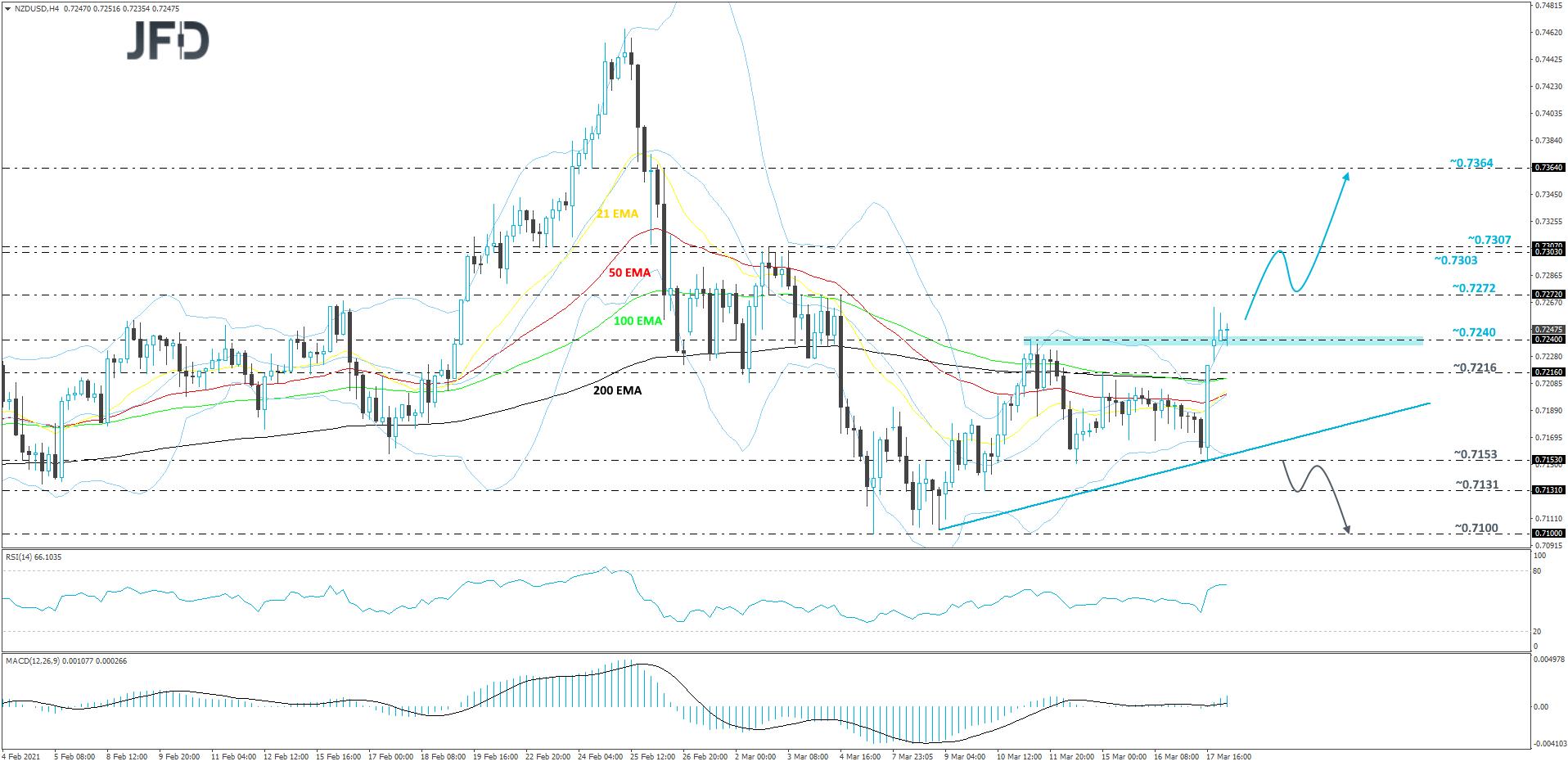 NZD/USD 4-hour chart technical analysis