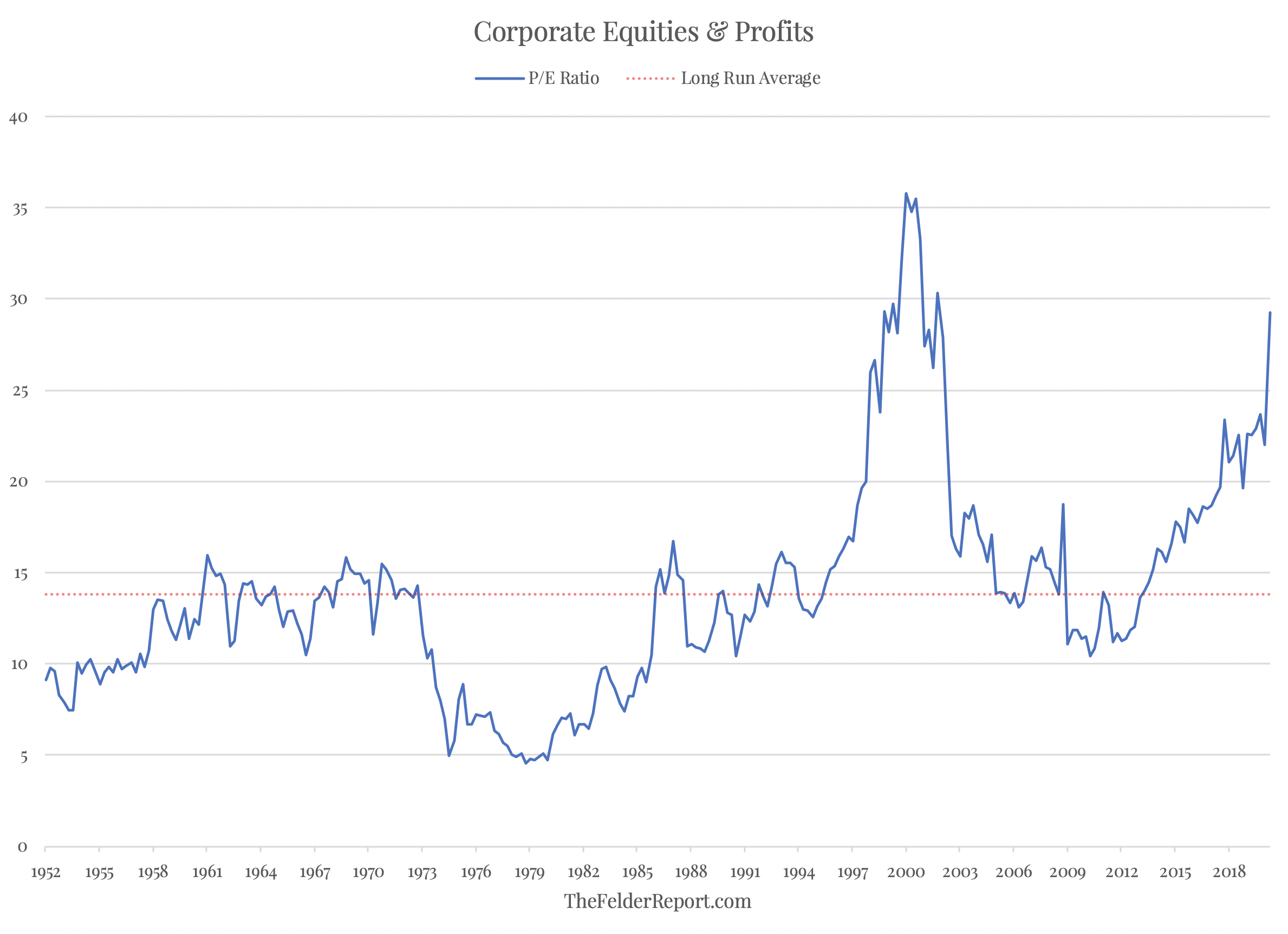 Corporate Equities and Profits: P/E Ratio