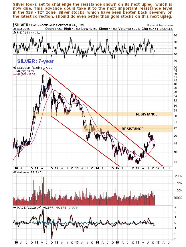 Silver 7 Year Chart