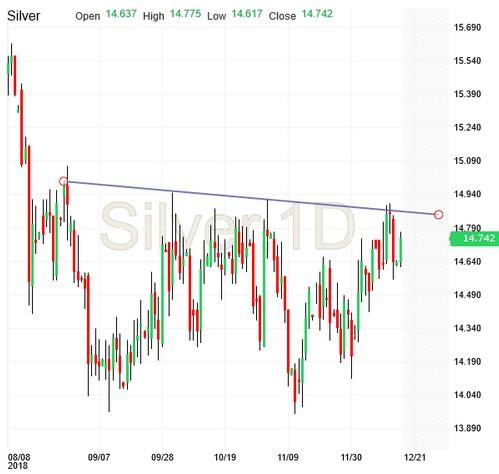 Silver, 1D Chart