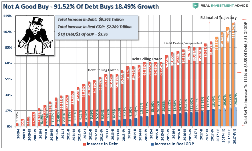 Not A Good Buy 91.52% Of Debt Buys 18.49% Growth