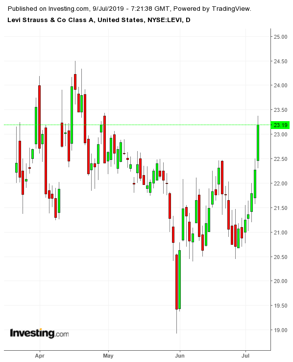 LEVI Daily since IPO