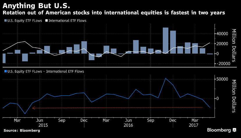 US Capital Outflows