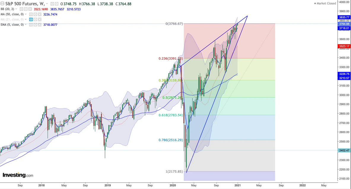 S&P 500 Futures Weekly Chart