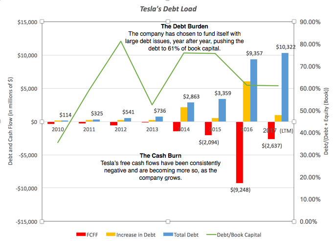 Tesla Debt Load Picture