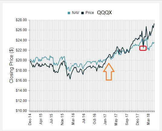 QQQX Chart