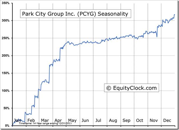 PCYG Seasonal Chart