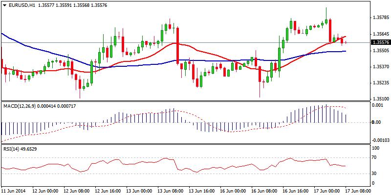 EUR/USD Hour Chart